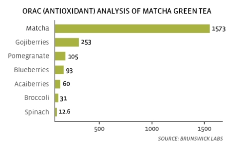 health_benefits_of_matcha_tea3